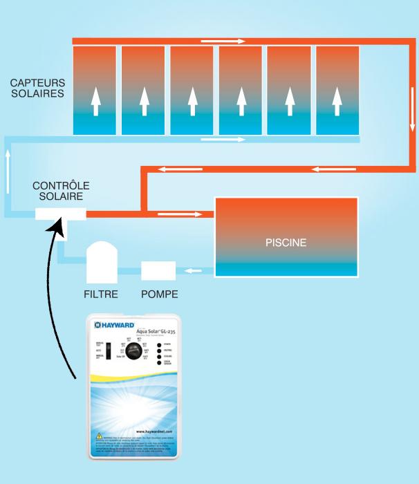 circuit avec pompe, filtre, capteurs et retour