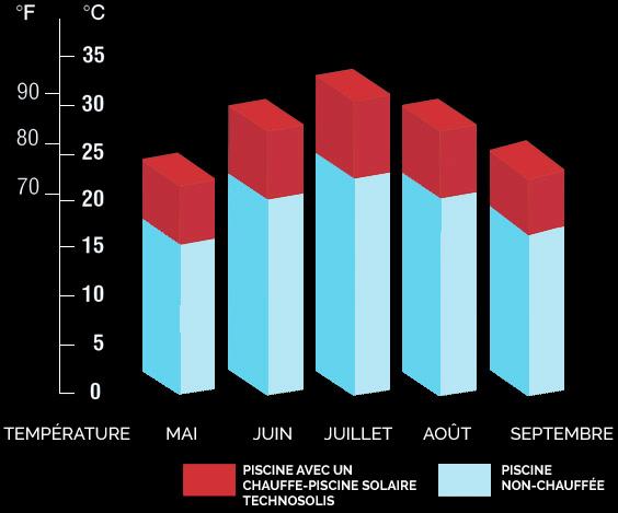 statistiques avec et sans capteurs solaires