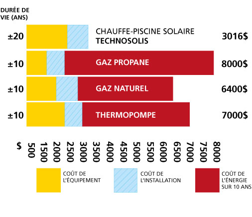 comparaison de la durée de vie et du coût